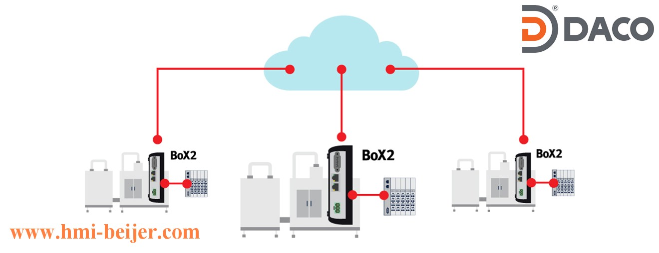 BoX2-IoT and cloud connectivity