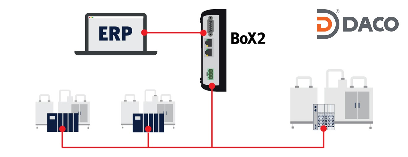 BoX2-Protocol Conversion